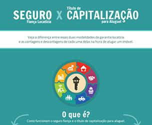 Seguro Fiança Locatícia X Título de Capitalização para Aluguel