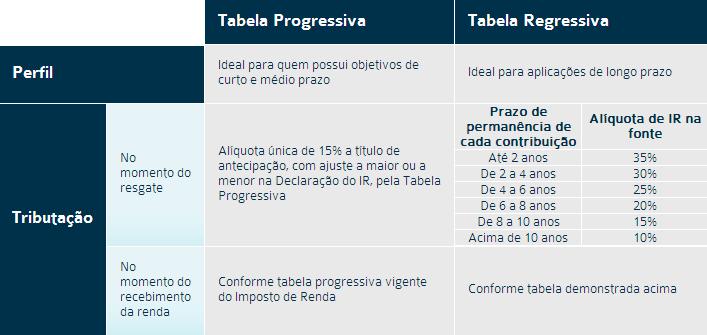 Comparativo: Tabela Regressiva X Tabela Progressiva